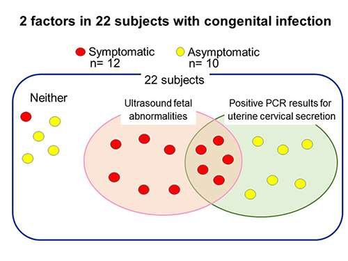 New method for predicting congenital CMV infection during the prenatal period