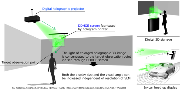 Researchers develop projection-type holographic 3-D display