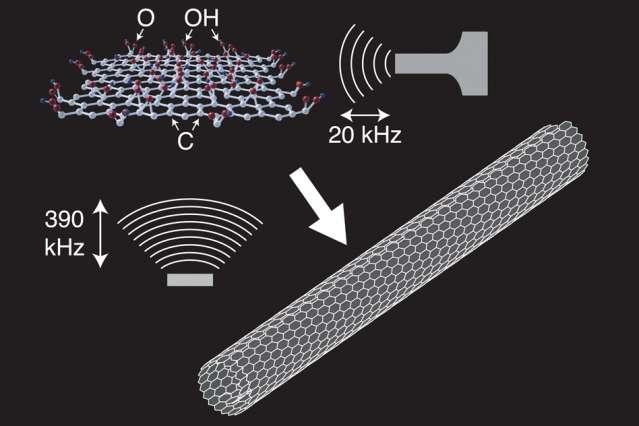Researchers create perfect nanoscrolls from graphene's imperfect form