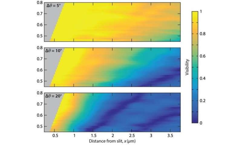 Researchers make better sense of incoherent light