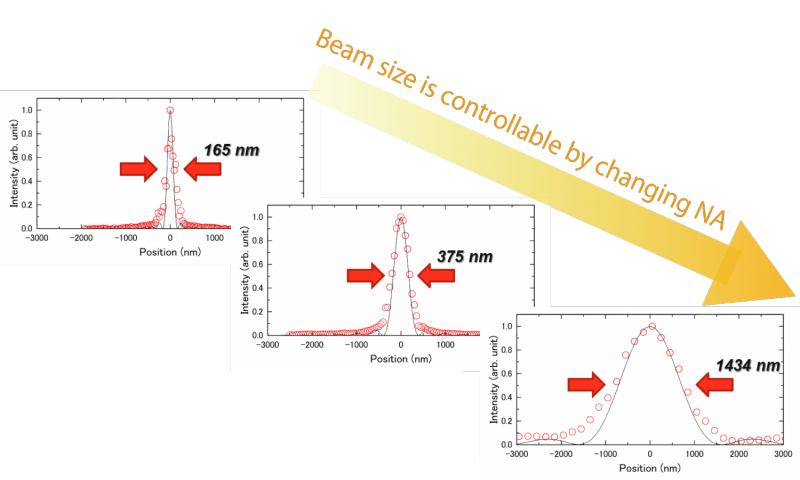 Achieving a breakthrough in the formation of beam size controllable X-ray nanobeams - one step closer to realizing a multifuncti