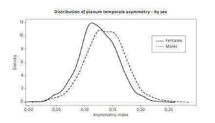 Asymmetrical matter
