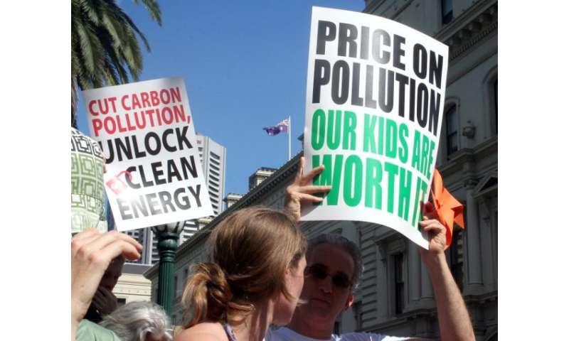 Carbon pricing—a no-brainer for climate change?