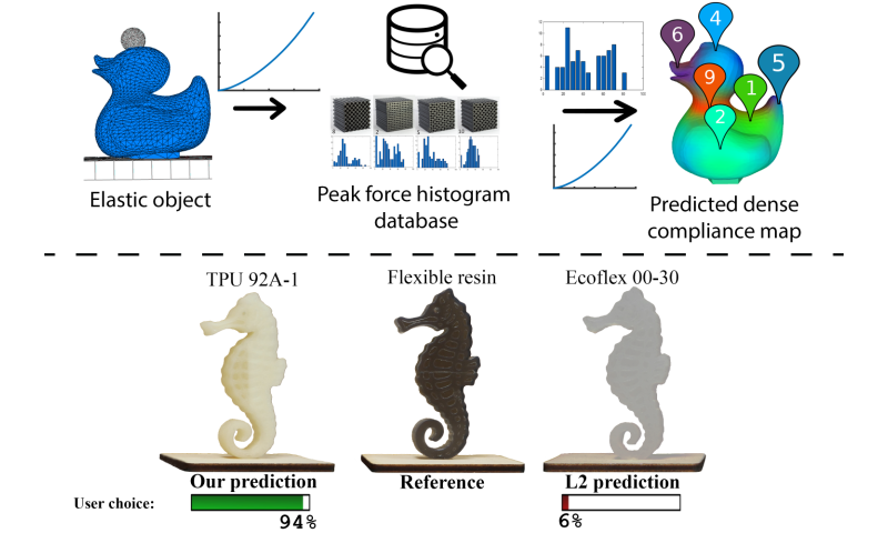 Computer model predicts how people perceive softness of 3-D printed objects