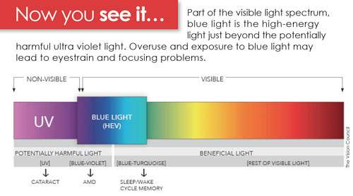 Debunking digital eyestrain and blue light myths
