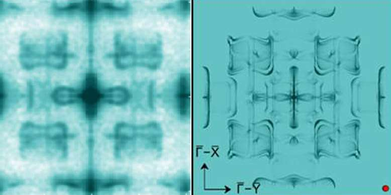 Down the rabbit hole: How electrons travel through exotic new material