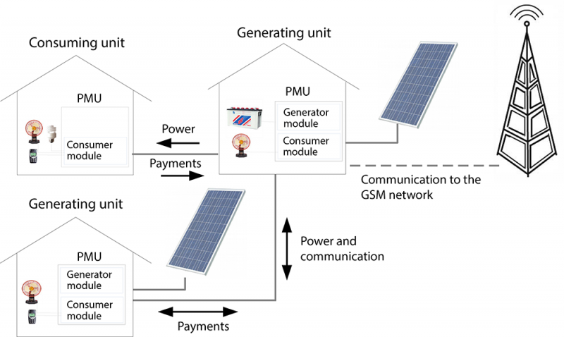 Going off grid: Researchers tackle rural electrification