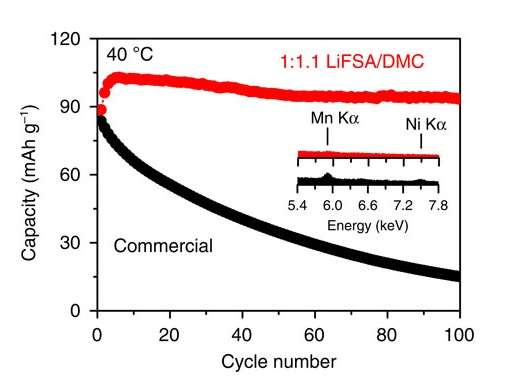 High-voltage lithium-ion battery realized with