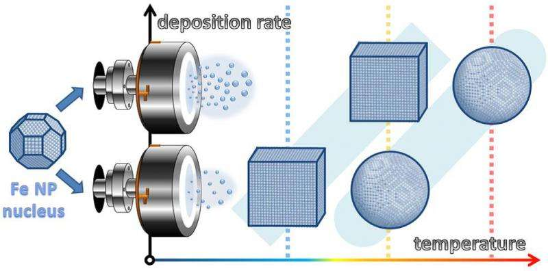Nanoparticles can grow in cubic shape