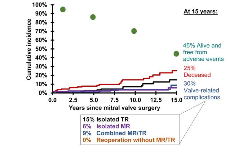 Older Patients with atrial fibrillation at greater risk for post-op tricuspid regurgitation after mitral valve repair