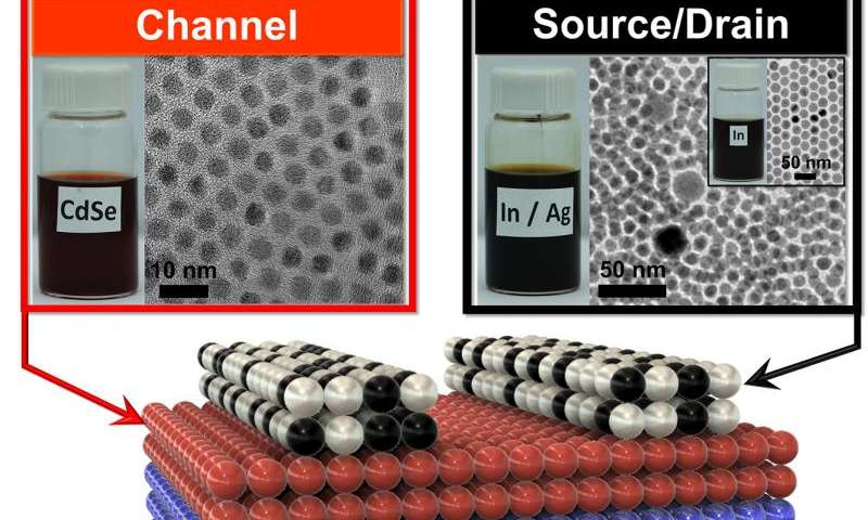 Penn engineers develop first transistors made entirely of nanocrystal 'inks'