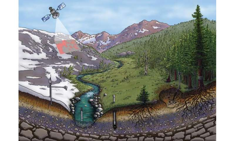 Report reveals inner worlds of snow and winter, and their importance to humans and ecosystems