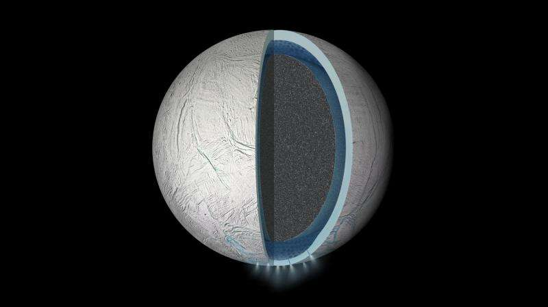 Saturn's moon Dione harbors a subsurface ocean