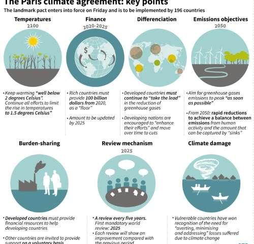 The Paris agreement: key points