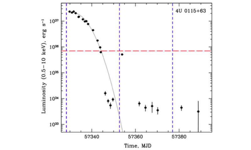 X-ray pulsars fade as propeller effect sets in