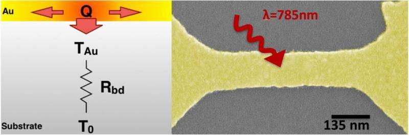 Scientists detect thermal boundary that hinders ultracold experiments