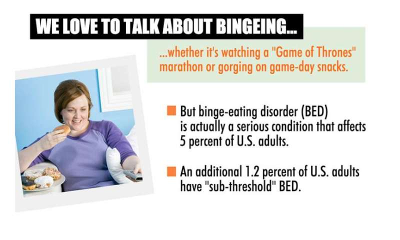 Researchers find potential breakthrough in binge-eating disorder treatment