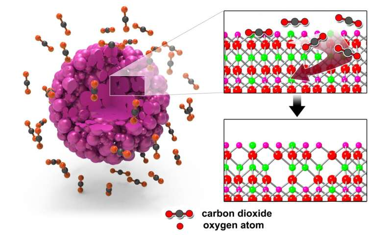 Researchers improve performance of cathode material by controlling oxygen activity