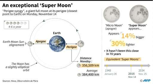 An exceptional Super Moon