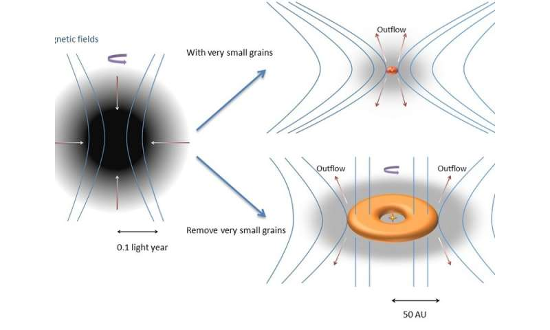Behind the scenes of protostellar disk formation