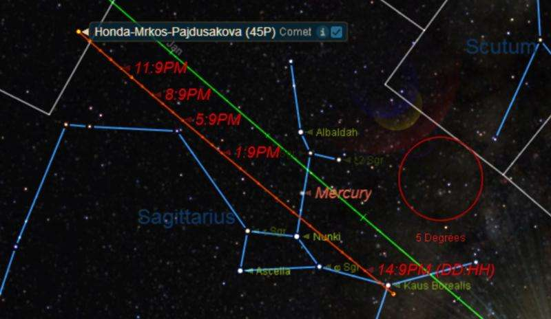 Comet 45P/Honda–Mrkos–Pajdusakova brightens in December