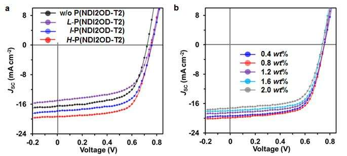 Highly efficient organic solar cells with improved operation stability