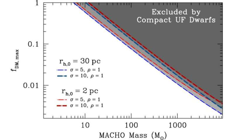How a star cluster ruled out MACHOs