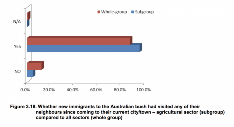 How migrant workers are critical to the future of Australia's agricultural industry