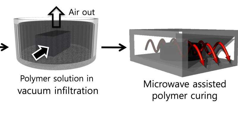 Microwaved nanoribbons may bolster oil and gas wells