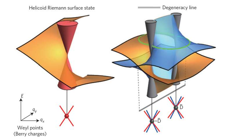 Physicists predict novel phenomena in exotic materials