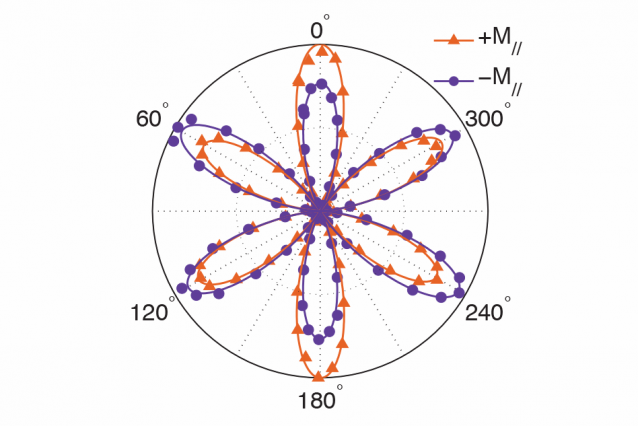 Researchers use an optical technique to probe magnetism at a hidden interface between two exotic thin films