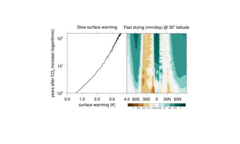 Study finds less gloomy outlook for subtropical rainfall