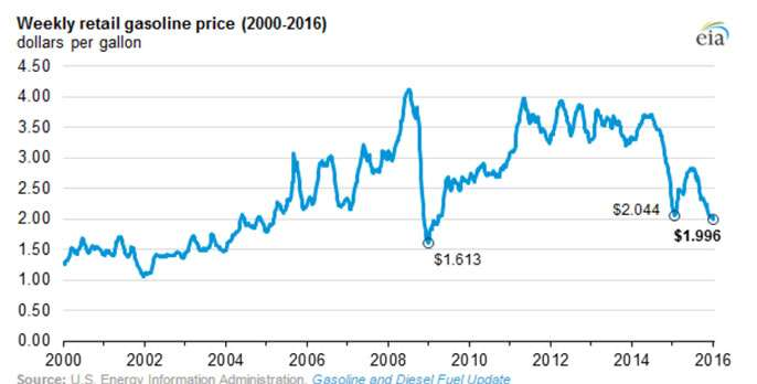 U.S. gasoline consumption is higher than ever