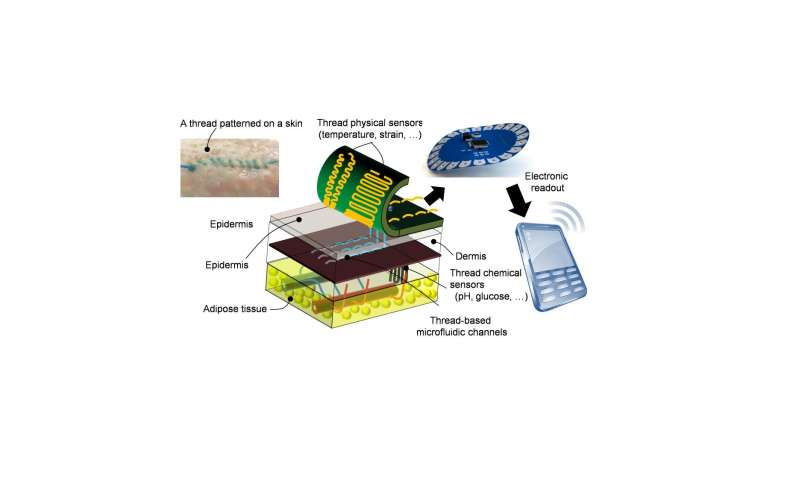Researchers invent 'smart' thread that collects diagnostic data when sutured into tissue