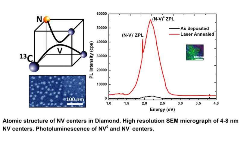 New technique for creating NV-doped nanodiamonds may be boost for quantum computing