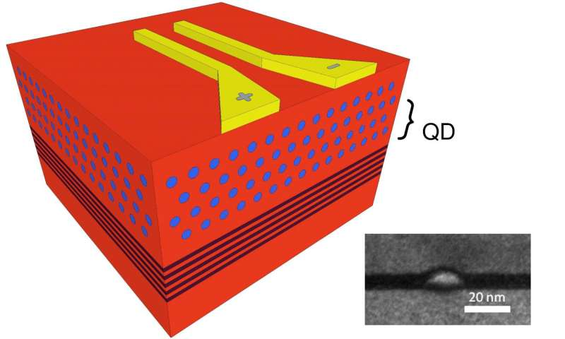 3D image of the antenna. Semiconductor layers below reflect unconverted infrared radiation