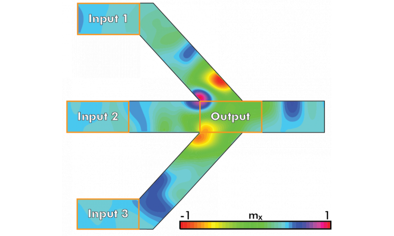 Breakthrough work that advances path for nanoscale spin-wave majority gates