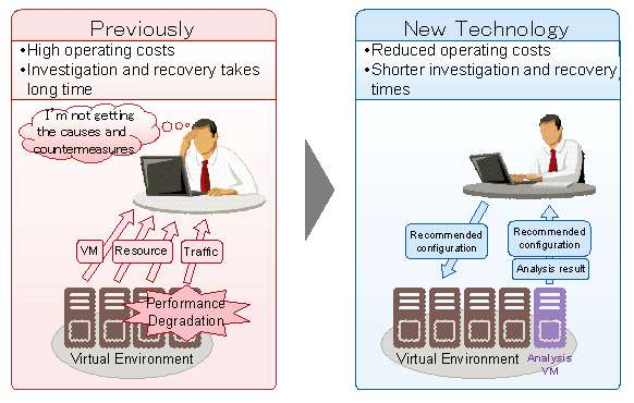 Fujitsu develops analysis technology to improve communication performance of virtual networks