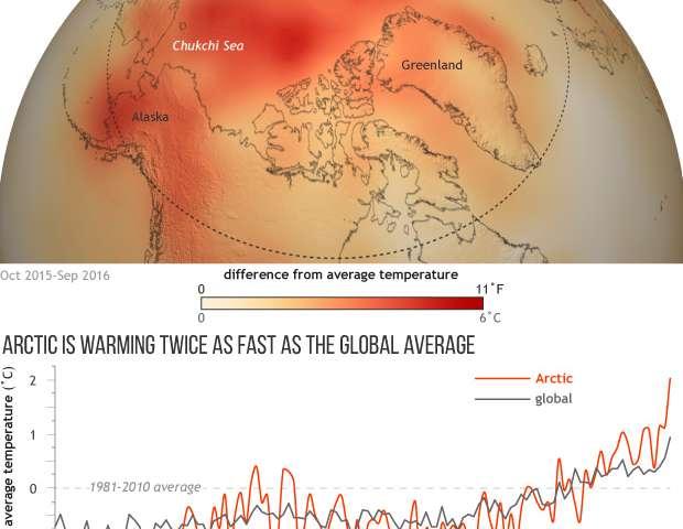 Unprecedented Arctic warmth in 2016 triggers massive decline in sea ice, snow