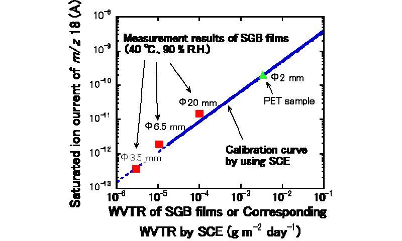 Development of standard gas barrier films to evaluate ultrahigh gas barrier properties