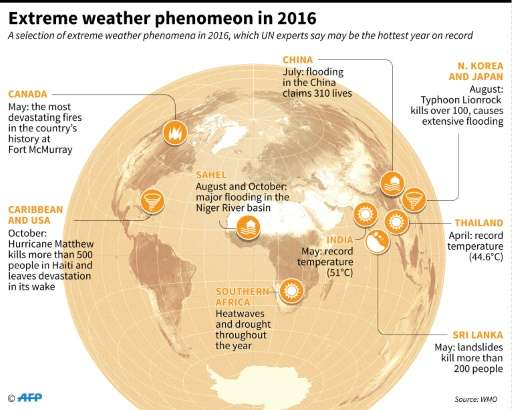 Extreme weather phenomenon in 2016