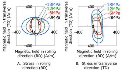 Technology for measuring magnetic properties under stress using piezoelectric device