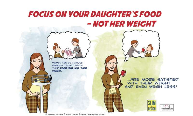 What happens when parents comment their daughter's weight?