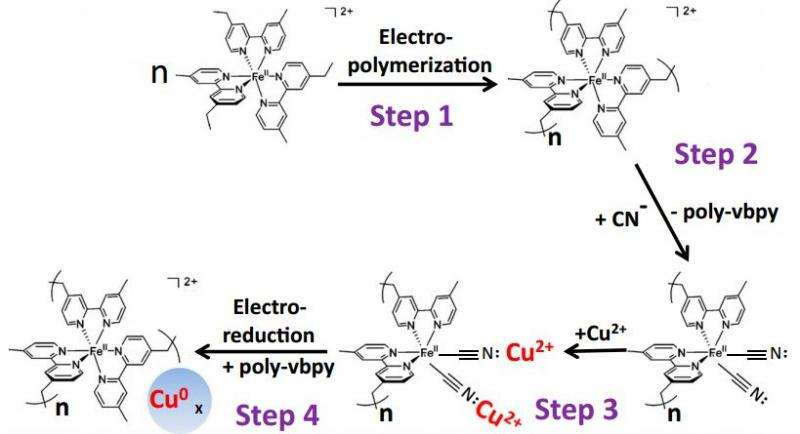 New way to make a CuPd catalyst for the electrochemical reduction of carbon dioxide to methane