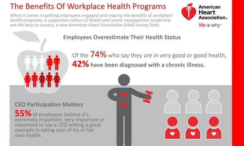 AHA, IBM Watson Health and Welltok team up to transform heart health