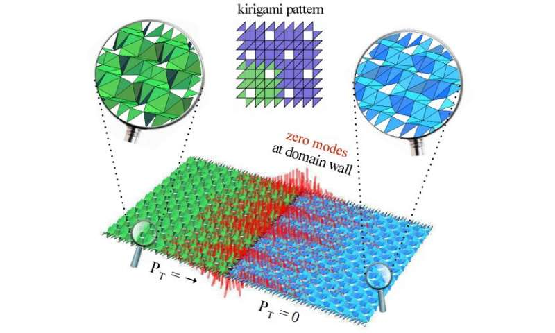 Topological origami and kirigami techniques applied experimentally to metamaterials