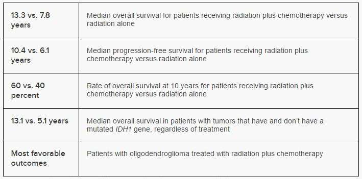 Low-grade brain tumors: Radiation plus chemotherapy is best treatment, trial suggests