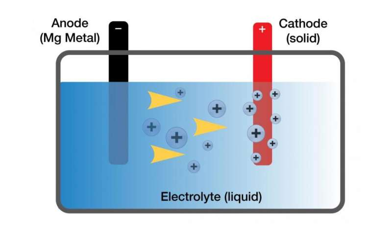 Toyota scientists make breakthrough on safer, smarter batteries