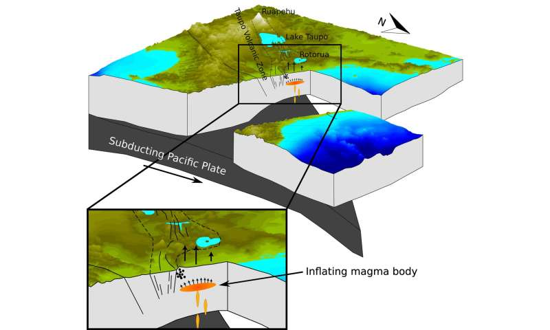 Scientists discover magma buildup under New Zealand town