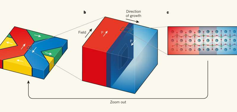 Model that can give accurate descriptions of behavior in ferroelectric materials developed